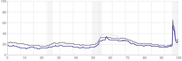 Lebanon, Pennsylvania monthly unemployment rate chart